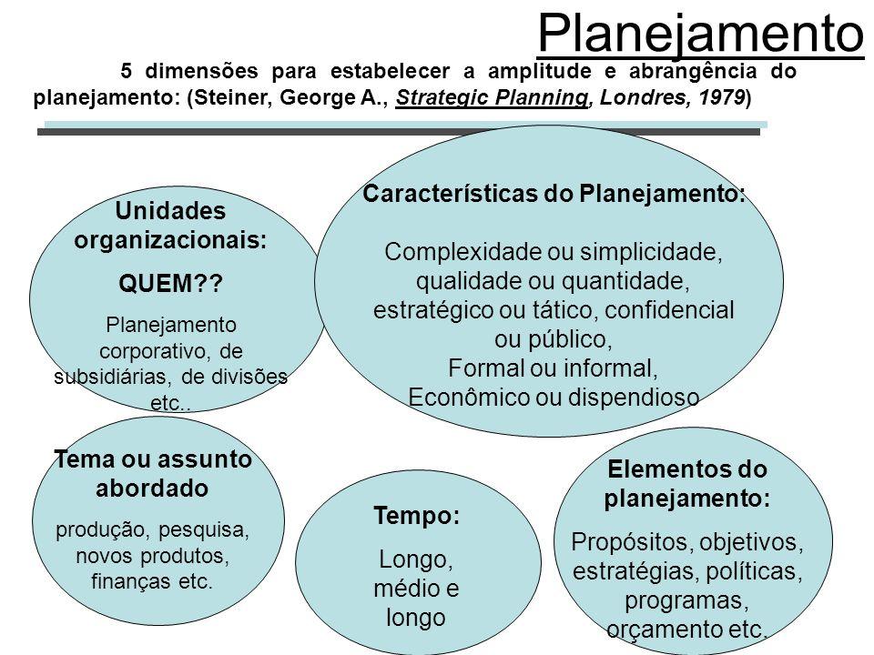 Planejamento Tema ou assunto abordado produção, pesquisa, novos produtos, finanças etc. Elementos do planejamento: Propósitos, objetivos, estratégias,