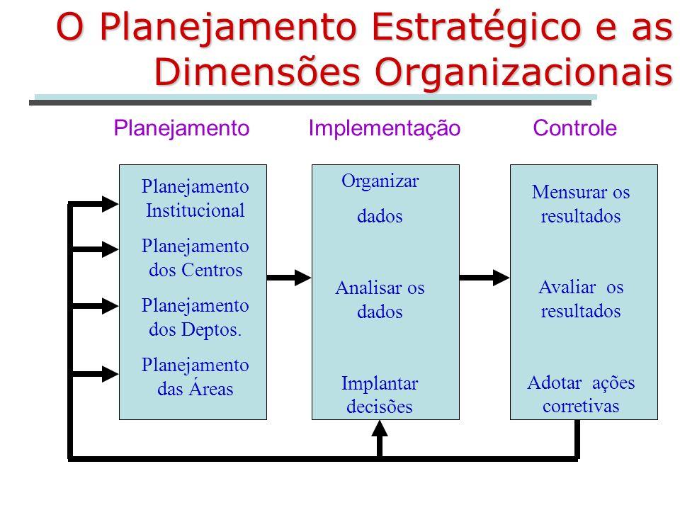 O Planejamento Estratégico e as Dimensões Organizacionais Planejamento Implementação Controle Planejamento Institucional Planejamento dos Centros Plan