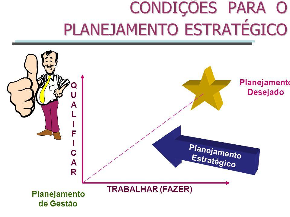 CONDIÇÕES PARA O PLANEJAMENTO ESTRATÉGICO TRABALHAR (FAZER) QUALIFICARQUALIFICAR Planejamento Desejado Planejamento de Gestão Planejamento Estratégico