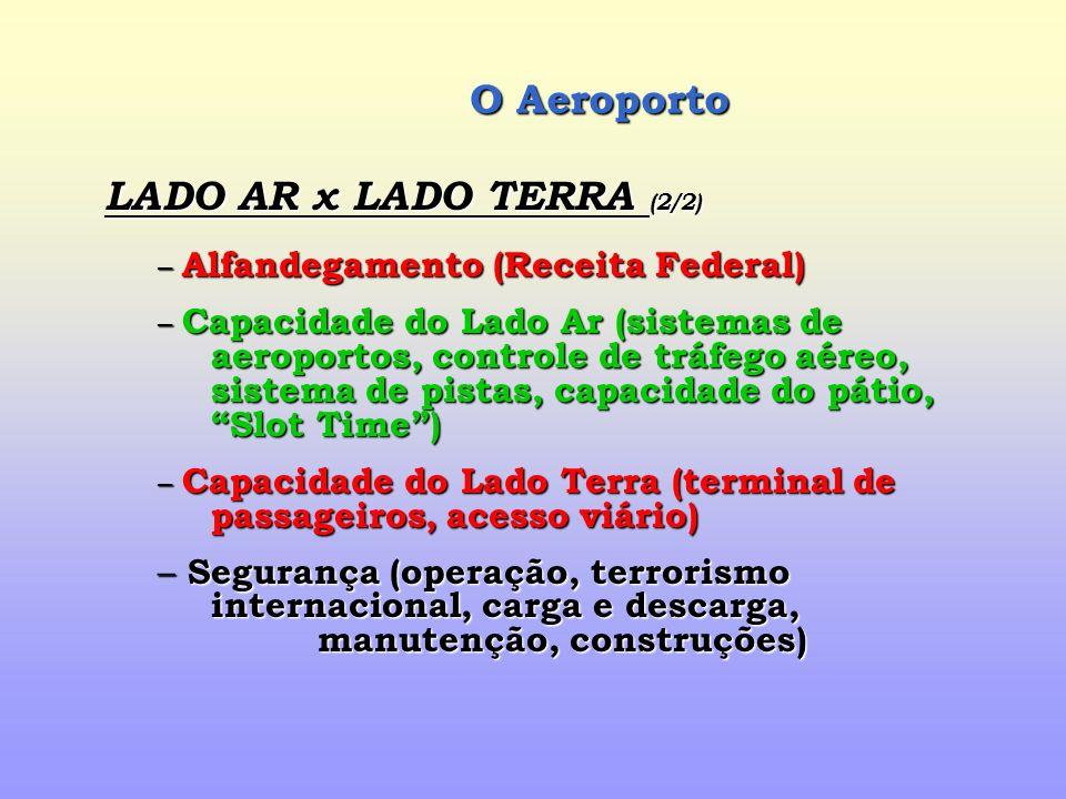 O Aeroporto LADO AR x LADO TERRA (2/2) – Alfandegamento (Receita Federal) – Capacidade do Lado Ar (sistemas de aeroportos, controle de tráfego aéreo, sistema de pistas, capacidade do pátio, Slot Time) – Capacidade do Lado Terra (terminal de passageiros, acesso viário) – Segurança (operação, terrorismo internacional, carga e descarga, manutenção, construções)
