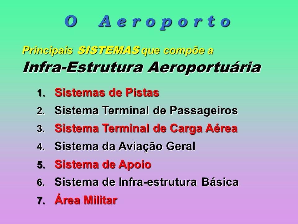 O A e r o p o r t o Principais SISTEMAS que compõe a Infra-Estrutura Aeroportuária 1.
