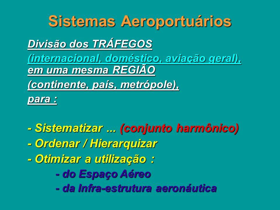 Sistemas Aeroportuários Divisão dos TRÁFEGOS (internacional, doméstico, aviação geral), em uma mesma REGIÃO (continente, país, metrópole), para : - Sistematizar...