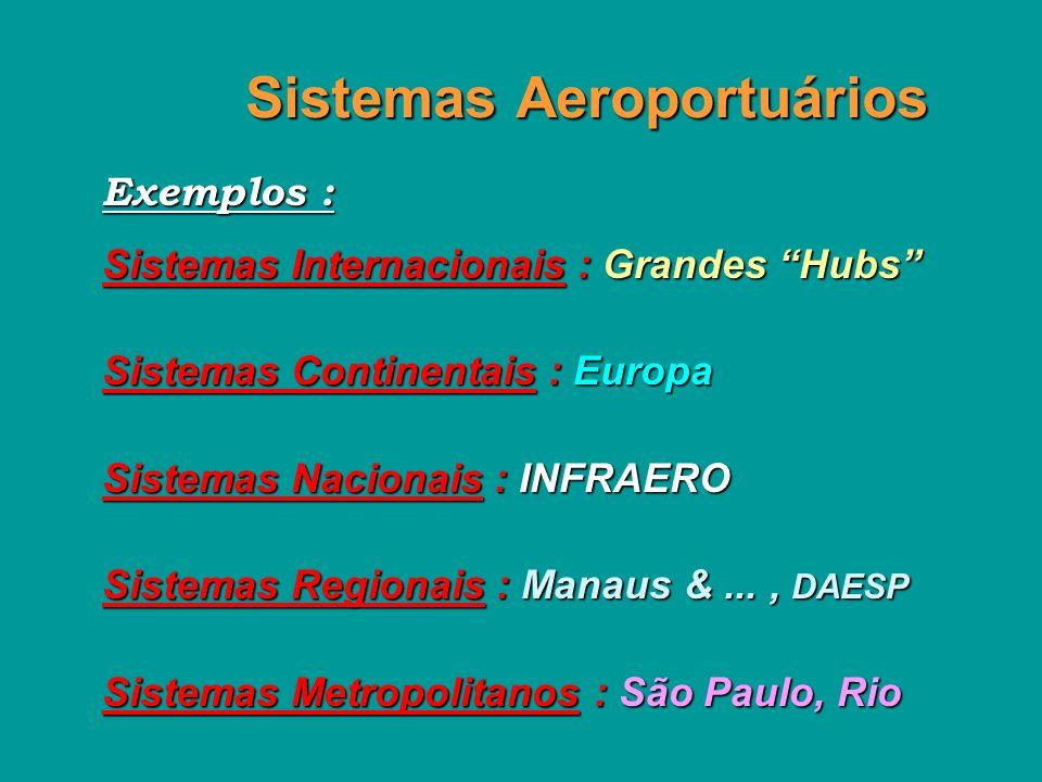 Sistemas Aeroportuários Exemplos : Sistemas Internacionais : Grandes Hubs Sistemas Continentais : Europa Sistemas Nacionais : INFRAERO Sistemas Regionais : Manaus &..., DAESP Sistemas Metropolitanos : São Paulo, Rio