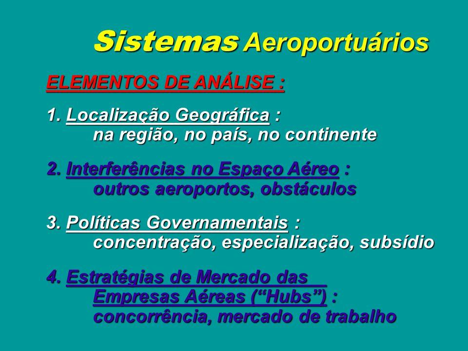 Sistemas Aeroportuários Exemplos : Sistemas Internacionais : Grandes Hubs Sistemas Continentais : Europa Sistemas Nacionais : INFRAERO Sistemas Region