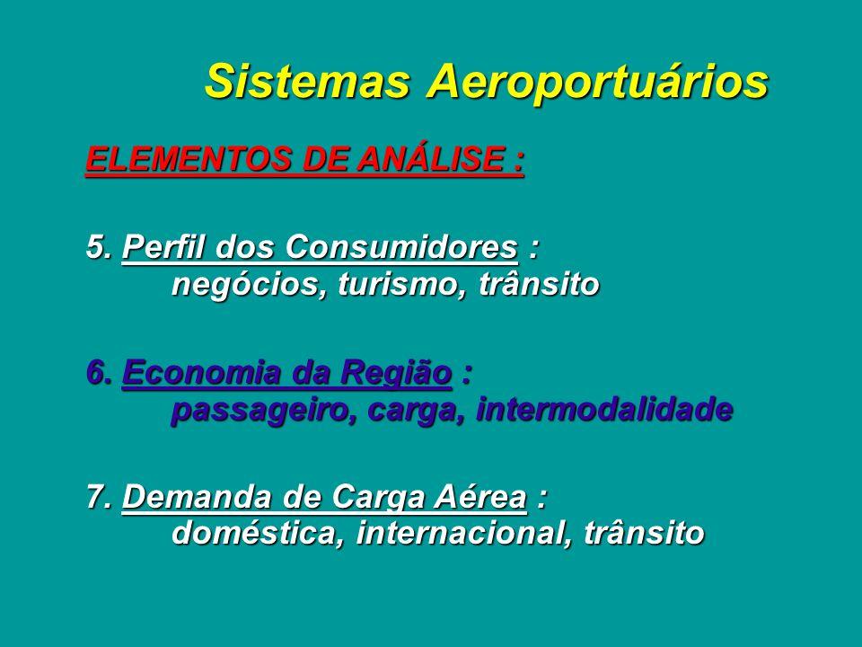 Sistemas Aeroportuários ELEMENTOS DE ANÁLISE : 1. Localização Geográfica : na região, no país, no continente 2. Interferências no Espaço Aéreo : outro