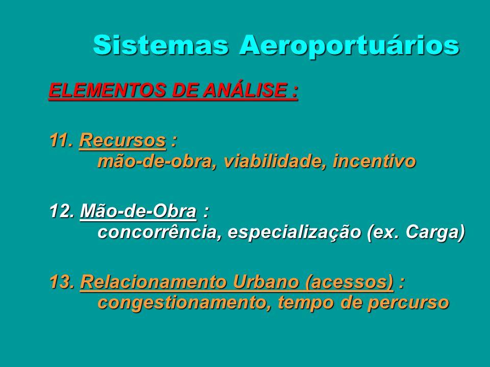 Sistemas Aeroportuários ELEMENTOS DE ANÁLISE : 8. Configuração dos Aeroportos : ampliação futura, centralização 9. Capacidade (atual e futura) : estab