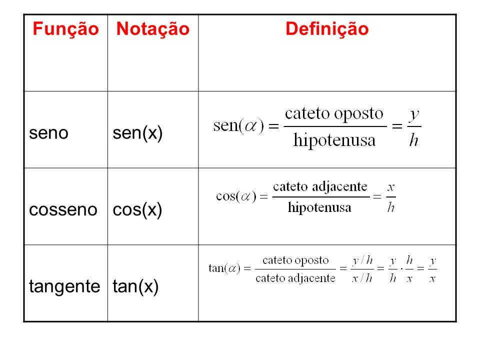 FunçãoNotaçãoDefinição senosen(x) cossenocos(x) tangentetan(x)