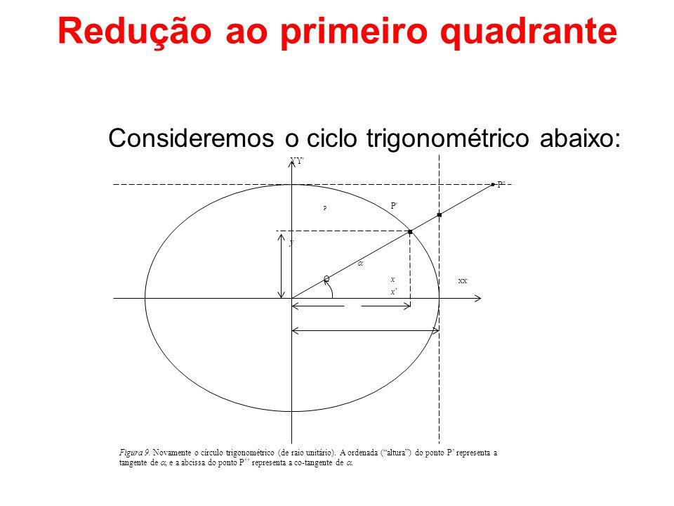 Redução ao primeiro quadrante Consideremos o ciclo trigonométrico abaixo: YY' P'' P P' y Ox XX' x' Figura 9. Novamente o círculo trigonométrico (de ra