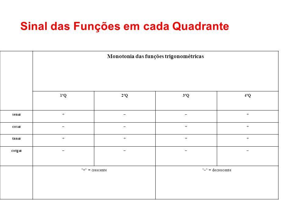 Sinal das Funções em cada Quadrante Monotonia das funções trigonométricas 1ºQ2ºQ3ºQ4ºQ sen +––+ cos ––++ tan ++++ cotg ––––