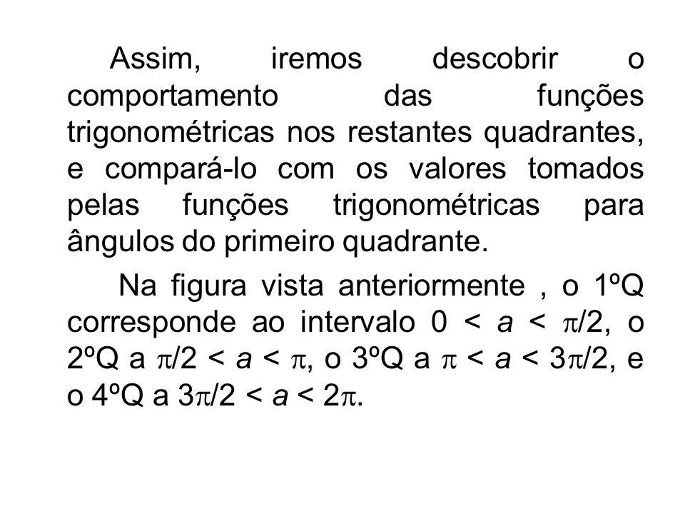 Assim, iremos descobrir o comportamento das funções trigonométricas nos restantes quadrantes, e compará-lo com os valores tomados pelas funções trigon