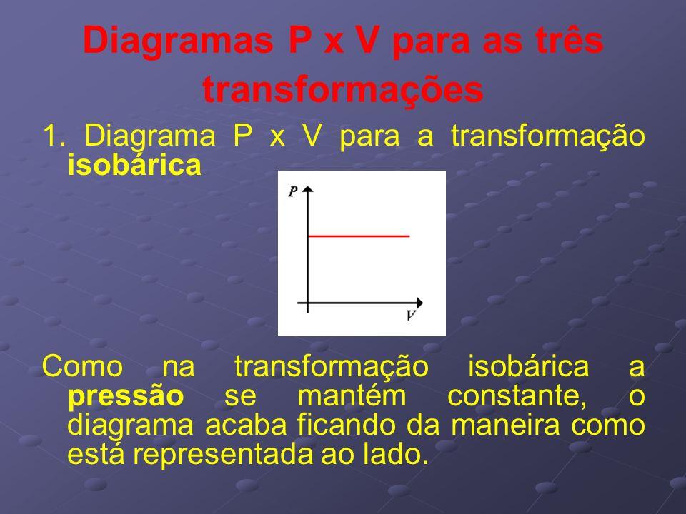 Diagramas P x V para as três transformações 1. Diagrama P x V para a transformação isobárica Como na transformação isobárica a pressão se mantém const
