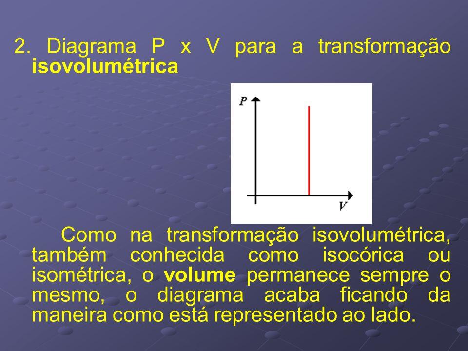 2. Diagrama P x V para a transformação isovolumétrica Como na transformação isovolumétrica, também conhecida como isocórica ou isométrica, o volume pe