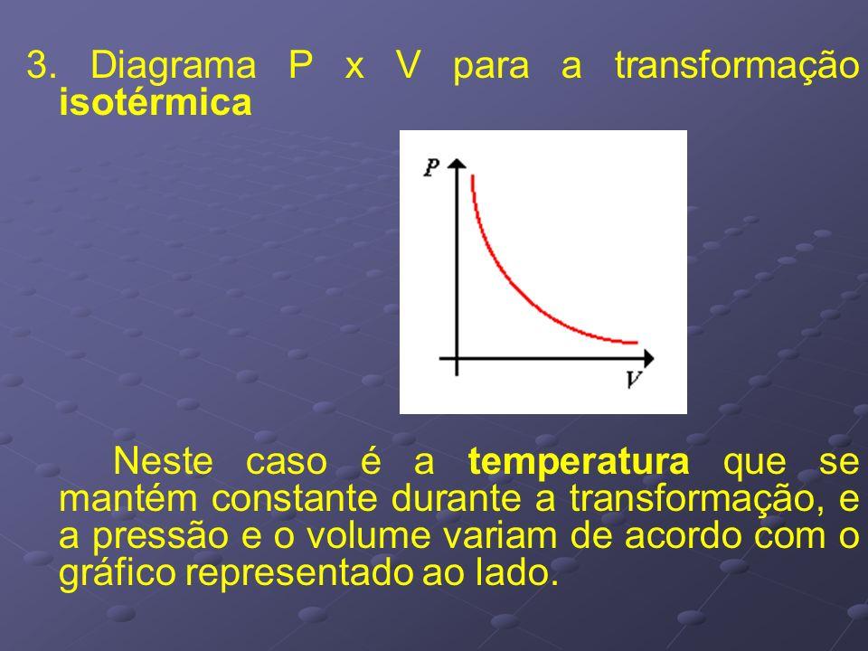 3. Diagrama P x V para a transformação isotérmica Neste caso é a temperatura que se mantém constante durante a transformação, e a pressão e o volume v