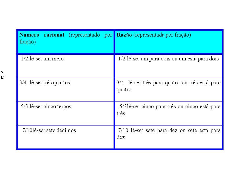 OS TERMOS DE UMA RAZÃO: O ANTECEDENTE E O CONSEQÜENTE Vamos considerar a notação.