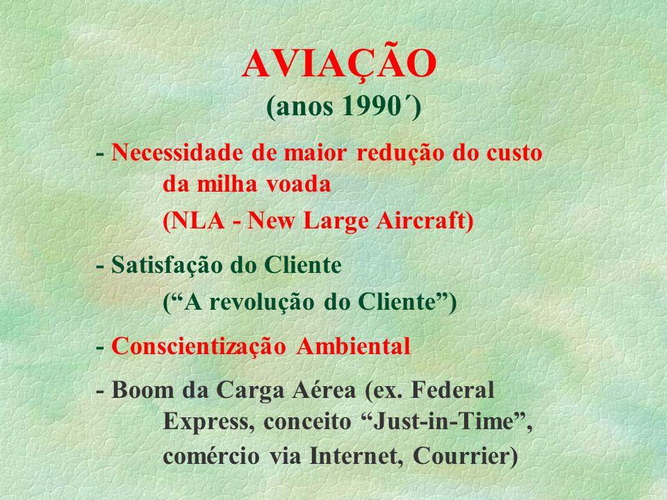 AVIAÇÃO (anos 1990´) - Necessidade de maior redução do custo da milha voada (NLA - New Large Aircraft) - Satisfação do Cliente (A revolução do Cliente