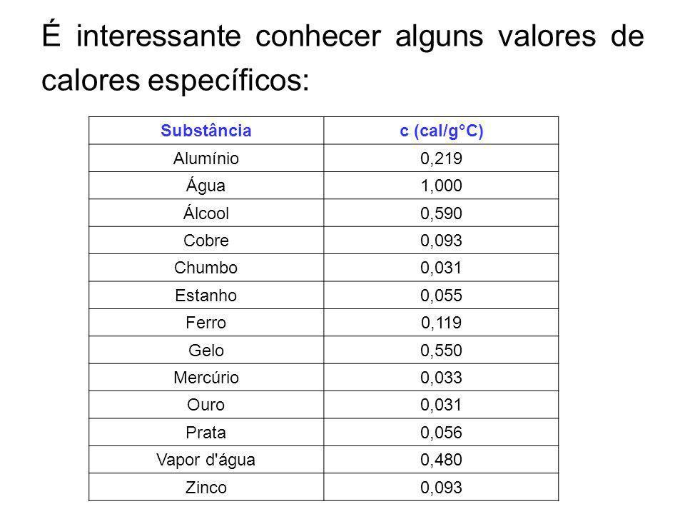 É interessante conhecer alguns valores de calores específicos: Substânciac (cal/g°C) Alumínio0,219 Água1,000 Álcool0,590 Cobre0,093 Chumbo0,031 Estanh