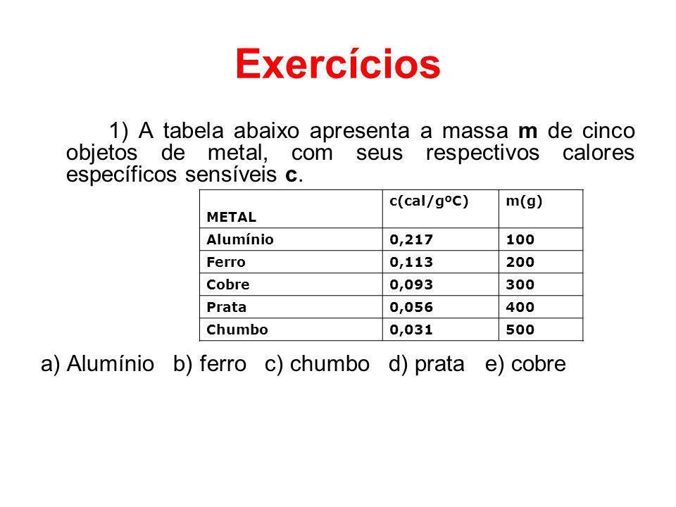 Exercícios 1) A tabela abaixo apresenta a massa m de cinco objetos de metal, com seus respectivos calores específicos sensíveis c. a) Alumínio b) ferr