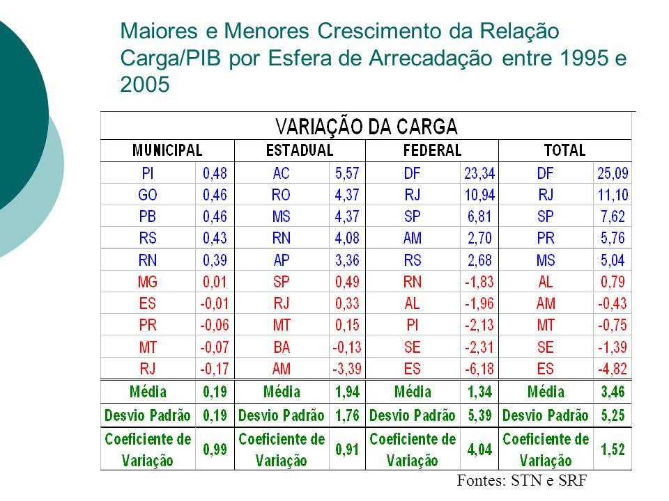 Maiores e Menores Crescimento da Relação Carga/PIB por Esfera de Arrecadação entre 1995 e 2005 Fontes: STN e SRF