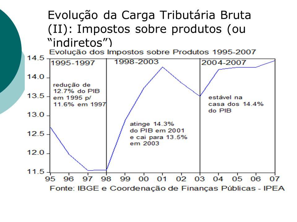 Evolução da Carga Tributária Bruta (II): Impostos sobre produtos (ou indiretos)