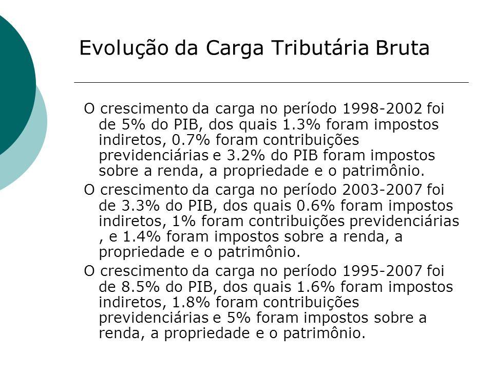 Evolução da Carga Tributária Bruta O crescimento da carga no período 1998-2002 foi de 5% do PIB, dos quais 1.3% foram impostos indiretos, 0.7% foram c
