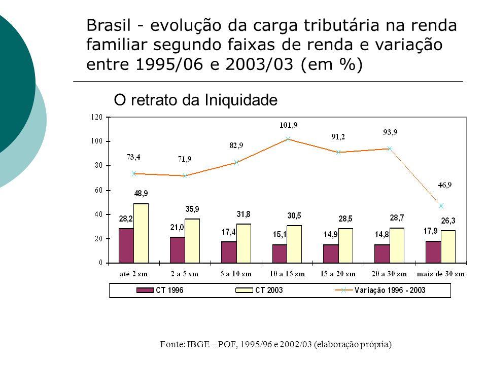 Brasil - evolução da carga tributária na renda familiar segundo faixas de renda e variação entre 1995/06 e 2003/03 (em %) Fonte: IBGE – POF, 1995/96 e