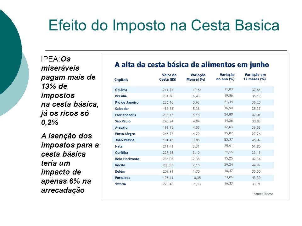 Efeito do Imposto na Cesta Basica IPEA:Os miseráveis pagam mais de 13% de impostos na cesta básica, já os ricos só 0,2% A isenção dos impostos para a