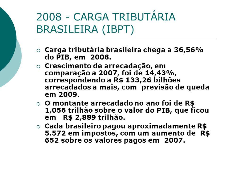 2008 - CARGA TRIBUTÁRIA BRASILEIRA (IBPT) Carga tributária brasileira chega a 36,56% do PIB, em 2008. Crescimento de arrecadação, em comparação a 2007