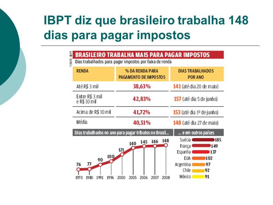 IBPT diz que brasileiro trabalha 148 dias para pagar impostos