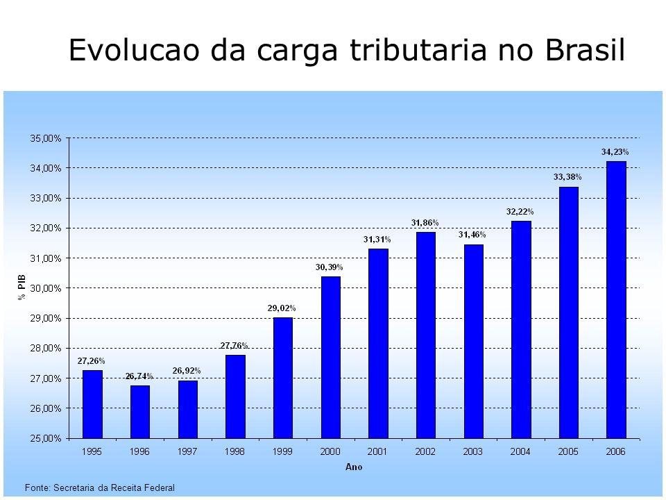 Evolução da Carga Tributária - SRF Fonte: Secretaria da Receita Federal Evolucao da carga tributaria no Brasil