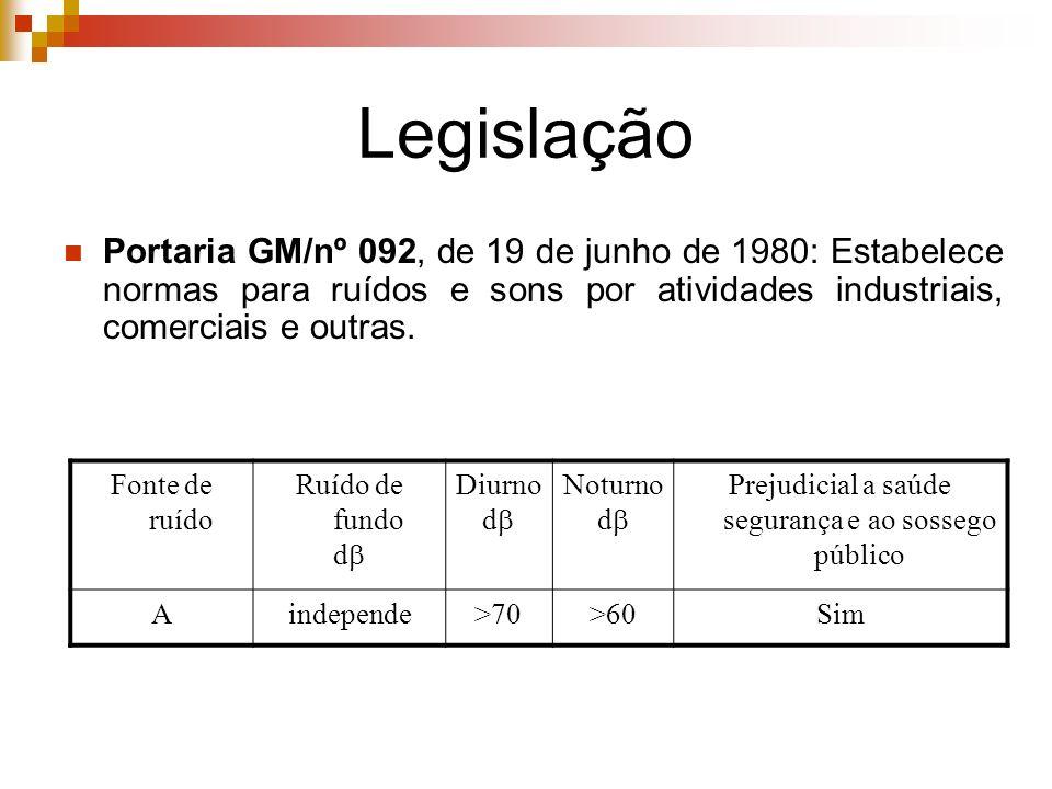 Legislação Portaria GM/nº 092, de 19 de junho de 1980: Estabelece normas para ruídos e sons por atividades industriais, comerciais e outras. Fonte de