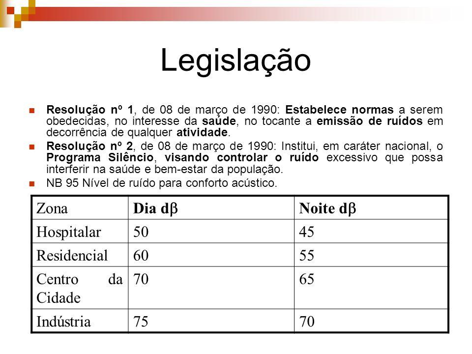 Legislação Resolução nº 1, de 08 de março de 1990: Estabelece normas a serem obedecidas, no interesse da saúde, no tocante a emissão de ruídos em deco