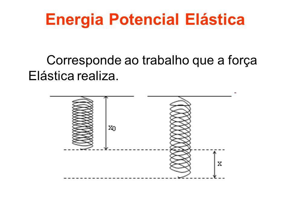 Energia Potencial Elástica Corresponde ao trabalho que a força Elástica realiza.