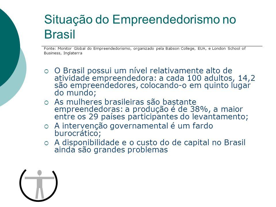 Situação do Empreendedorismo no Brasil O Brasil possui um nível relativamente alto de atividade empreendedora: a cada 100 adultos, 14,2 são empreended