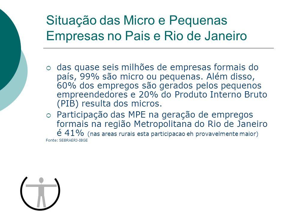 Situação das Micro e Pequenas Empresas no Pais e Rio de Janeiro das quase seis milhões de empresas formais do país, 99% são micro ou pequenas. Além di