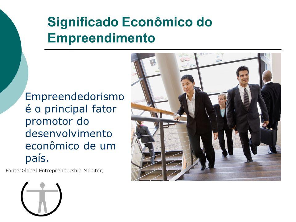 Significado Econômico do Empreendimento Empreendedorismo é o principal fator promotor do desenvolvimento econômico de um país. Fonte:Global Entreprene