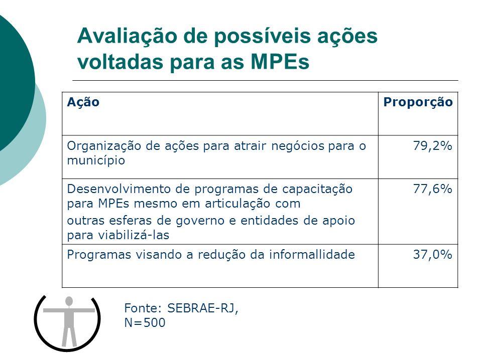 Avaliação de possíveis ações voltadas para as MPEs AçãoProporção Organização de ações para atrair negócios para o município 79,2% Desenvolvimento de p
