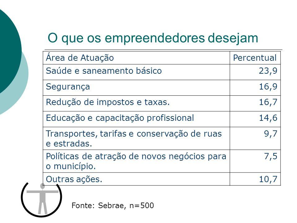 O que os empreendedores desejam Área de AtuaçãoPercentual Saúde e saneamento básico23,9 Segurança16,9 Redução de impostos e taxas.16,7 Educação e capa