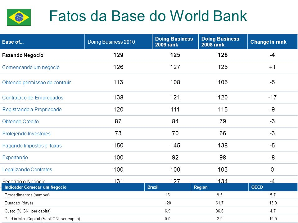 Fatos da Base do World Bank Ease of...Doing Business 2010 Doing Business 2009 rank Doing Business 2008 rank Change in rank Fazendo Negocio 129125126-4