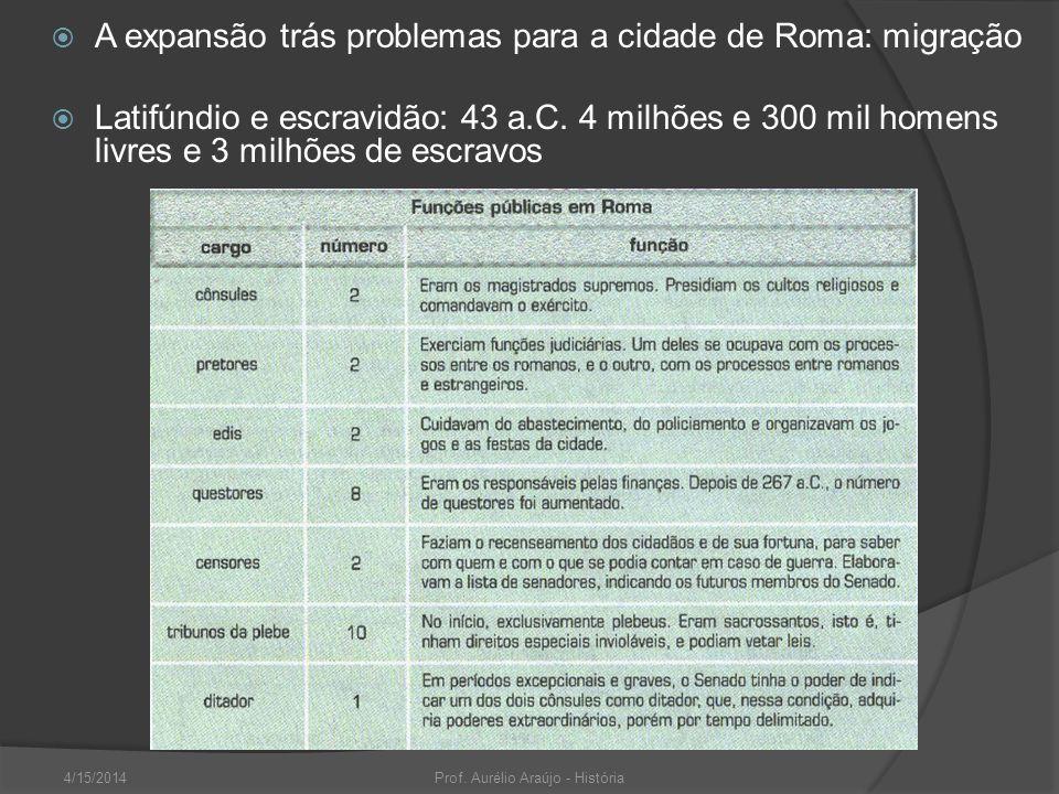 4/15/2014Prof. Aurélio Araújo - História A expansão trás problemas para a cidade de Roma: migração Latifúndio e escravidão: 43 a.C. 4 milhões e 300 mi