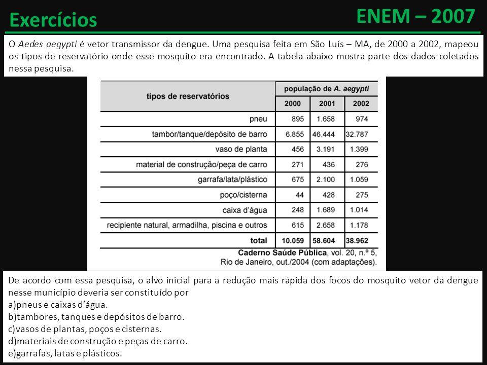Exercícios ENEM – 2007 O Aedes aegypti é vetor transmissor da dengue. Uma pesquisa feita em São Luís – MA, de 2000 a 2002, mapeou os tipos de reservat