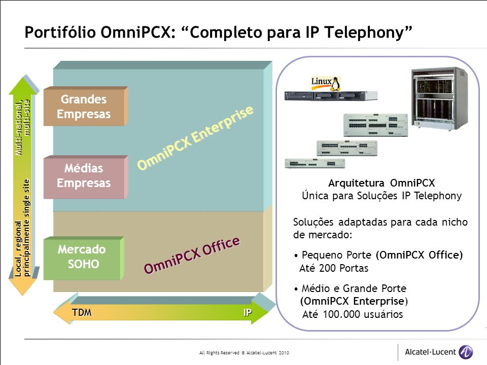 All Rights Reserved © Alcatel-Lucent 2010 Portifólio OmniPCX: Completo para IP Telephony TDM IP Local, regional Multi-national, principalmente single