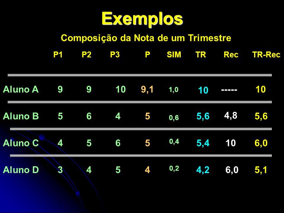 Exemplos P1P2P3 PSIMTRRecTR-Rec Aluno A 9 9 10 9,1----- Aluno B 5 6 4 5 0,6 5,6 Aluno C 4 5 6 5 0,4 5,4106,0 Aluno D 3 4 5 4 0,2 4,26,05,1 1,0 10 4,8