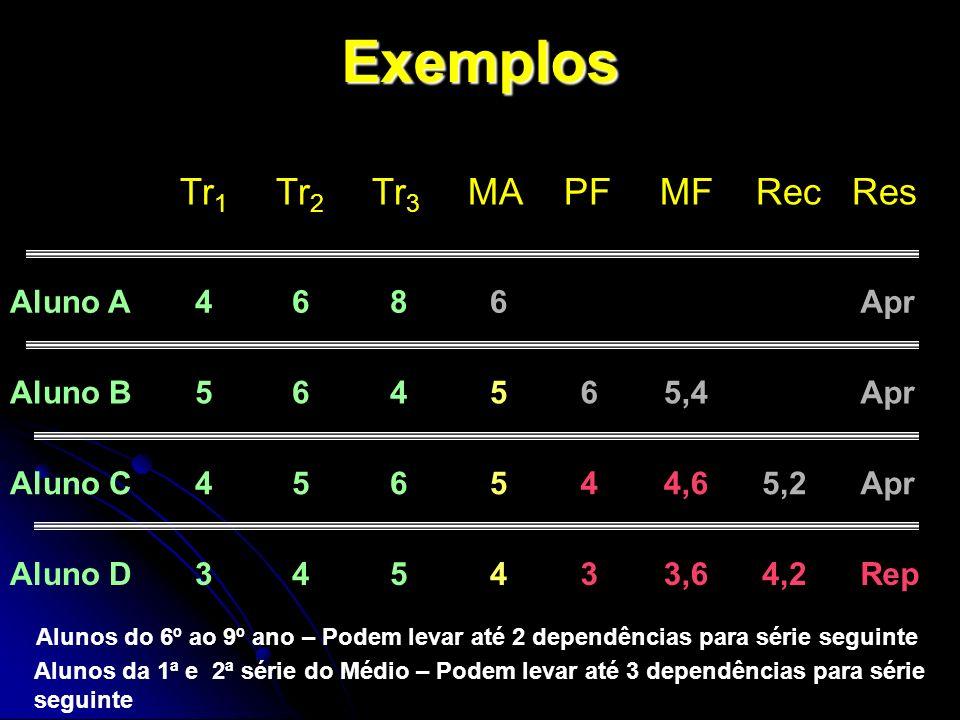 Exemplos Tr 1 Tr 2 Tr 3 MAPFMFRecRes Aluno A 4 6 8 6Apr Aluno B 5 6 4 565,4Apr Aluno C 4 5 6 544,65,2Apr Aluno D 3 4 5 433,64,2Rep Alunos do 6º ao 9º