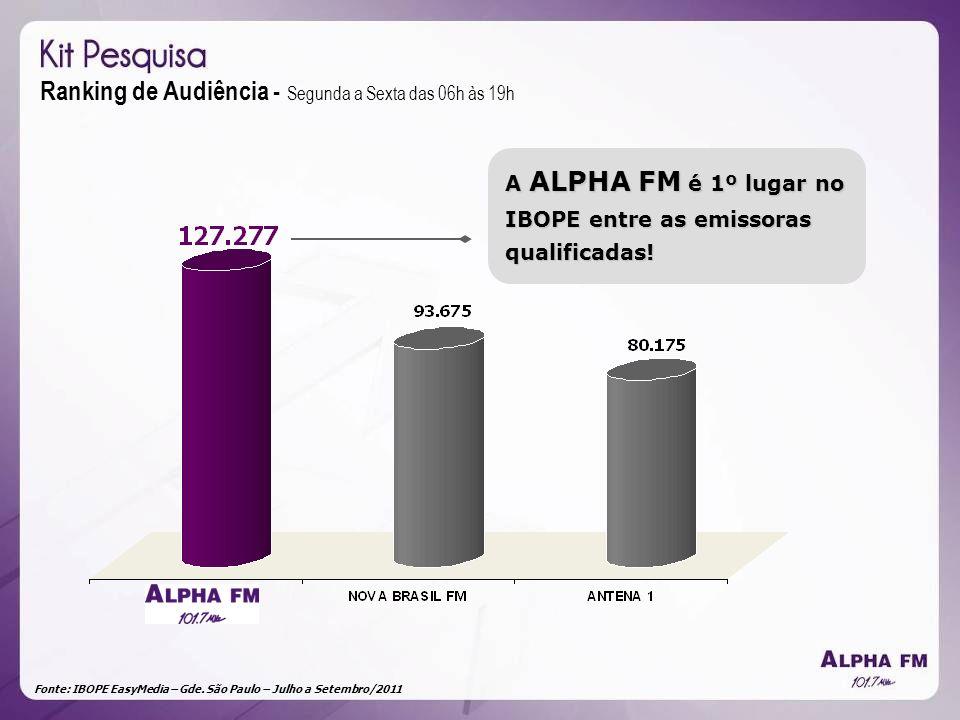 Fonte: IBOPE EasyMedia – Gde. São Paulo – Julho a Setembro/2011 Ranking de Audiência - Segunda a Sexta das 06h às 19h A ALPHA FM é 1º lugar no IBOPE e