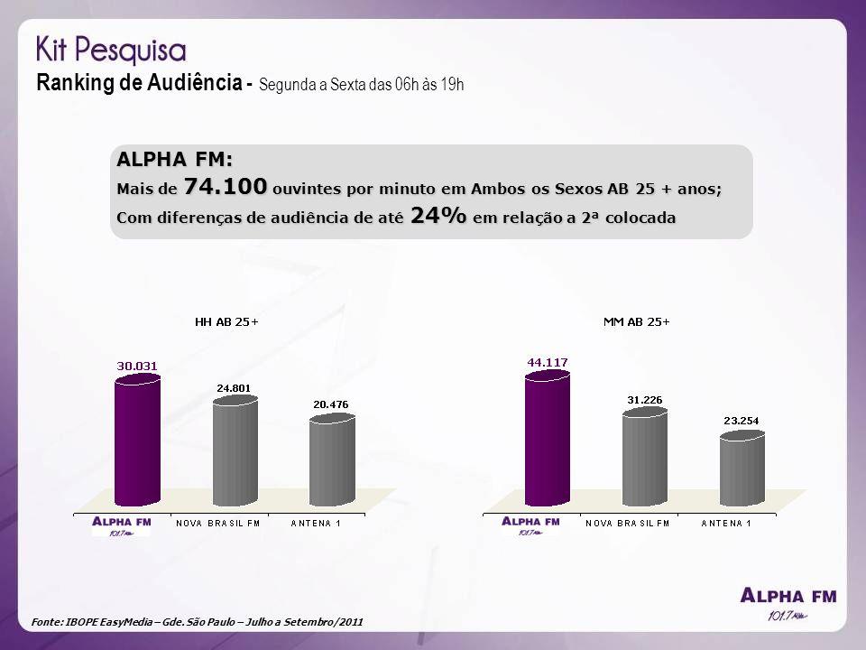 Fonte: IBOPE EasyMedia – Gde. São Paulo – Julho a Setembro/2011 Ranking de Audiência - Segunda a Sexta das 06h às 19h ALPHA FM: Mais de 74.100 ouvinte