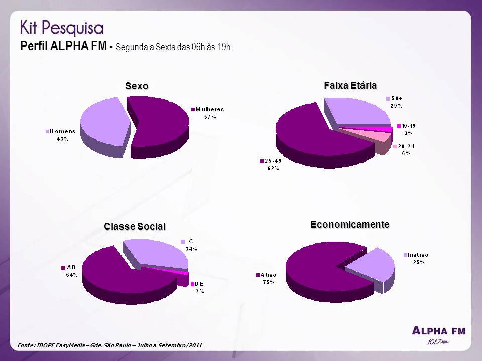 Fonte: IBOPE EasyMedia – Gde. São Paulo – Julho a Setembro/2011 Perfil ALPHA FM - Segunda a Sexta das 06h às 19h Sexo Faixa Etária Classe Social Econo