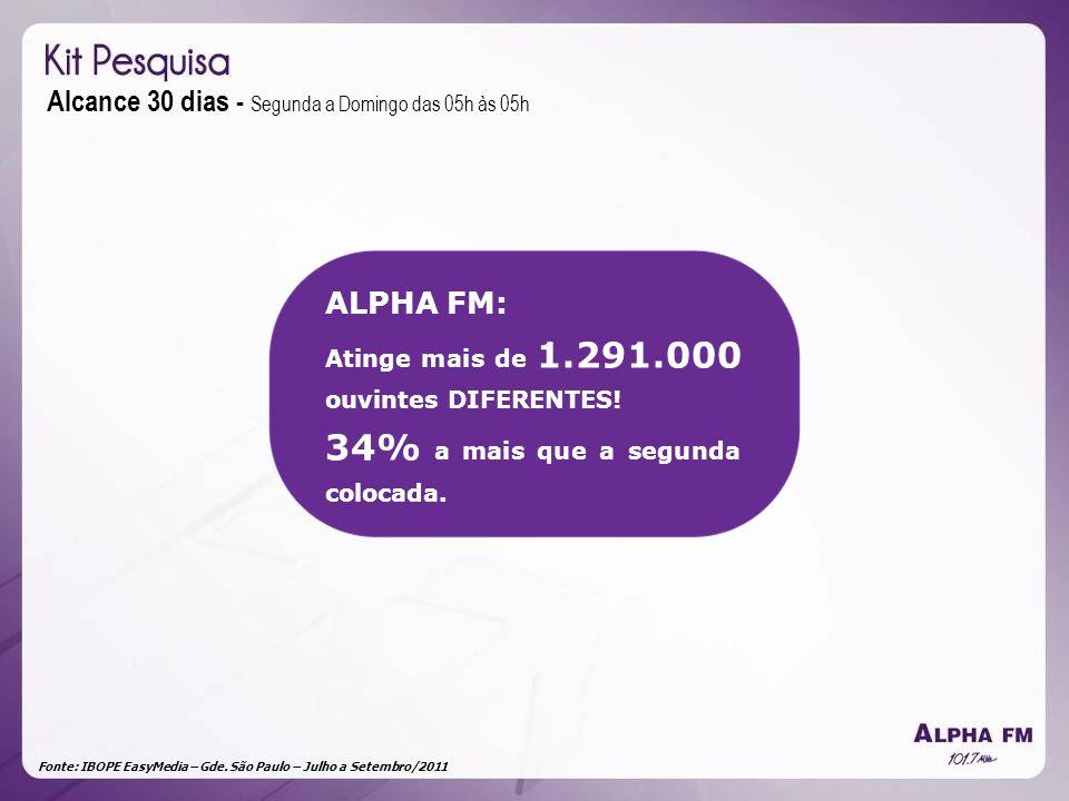 Fonte: IBOPE EasyMedia – Gde. São Paulo – Julho a Setembro/2011 Alcance 30 dias - Segunda a Domingo das 05h às 05h ALPHA FM: Atinge mais de 1.291.000