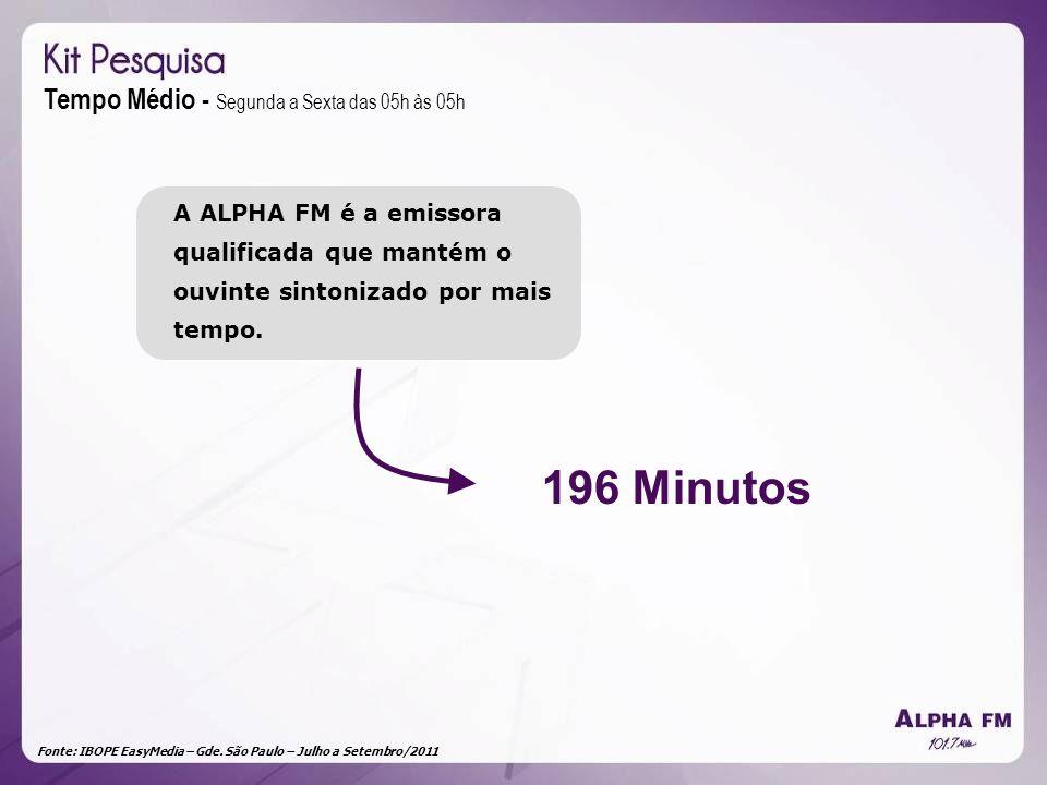 Fonte: IBOPE EasyMedia – Gde. São Paulo – Julho a Setembro/2011 Tempo Médio - Segunda a Sexta das 05h às 05h 196 Minutos A ALPHA FM é a emissora quali