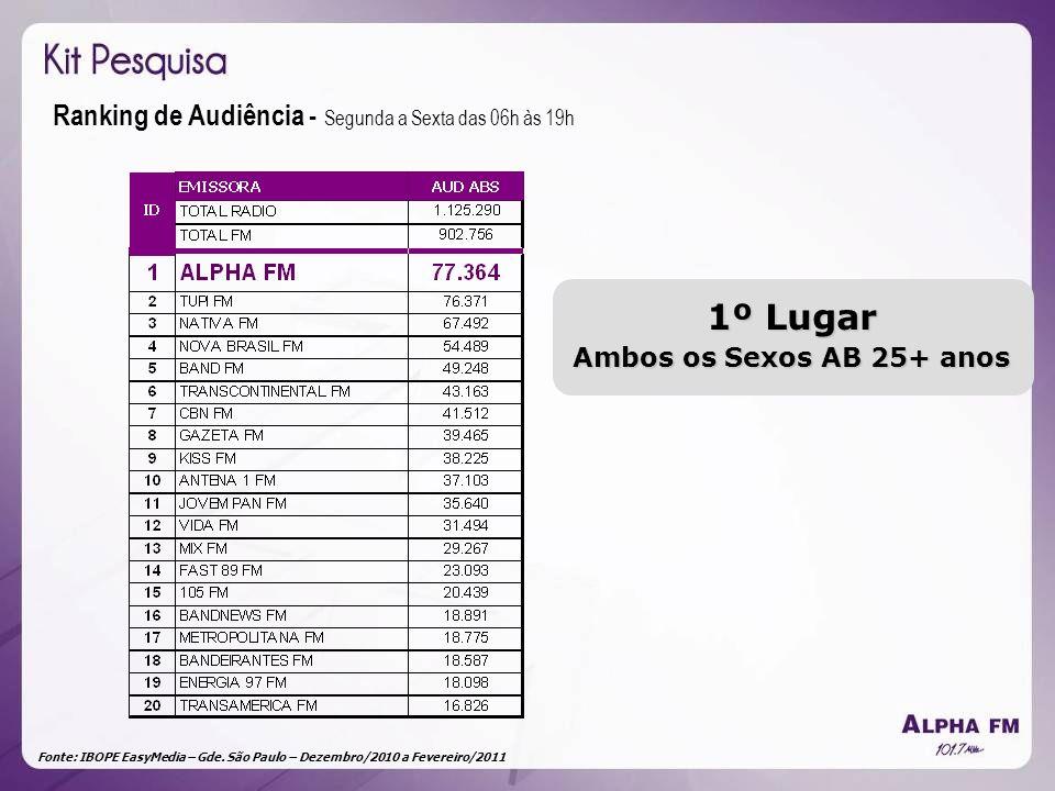 Fonte: IBOPE EasyMedia – Gde. São Paulo – Dezembro/2010 a Fevereiro/2011 Ranking de Audiência - Segunda a Sexta das 06h às 19h 1º Lugar Ambos os Sexos