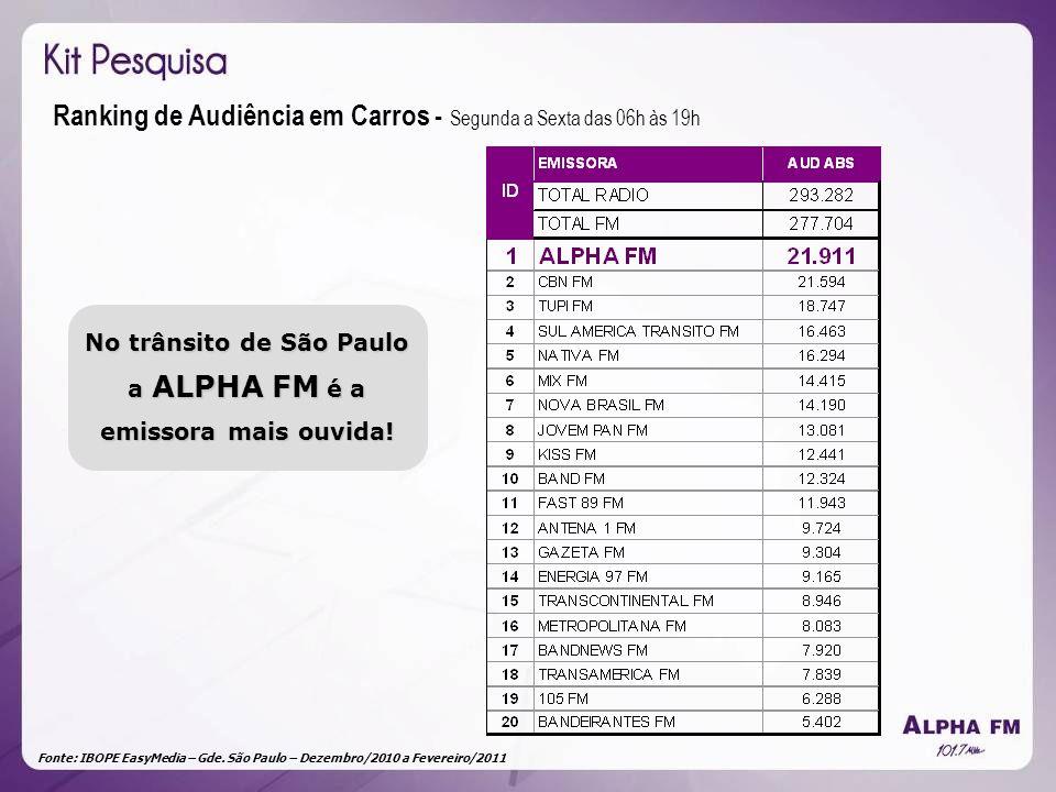 Fonte: IBOPE EasyMedia – Gde. São Paulo – Dezembro/2010 a Fevereiro/2011 Ranking de Audiência em Carros - Segunda a Sexta das 06h às 19h No trânsito d